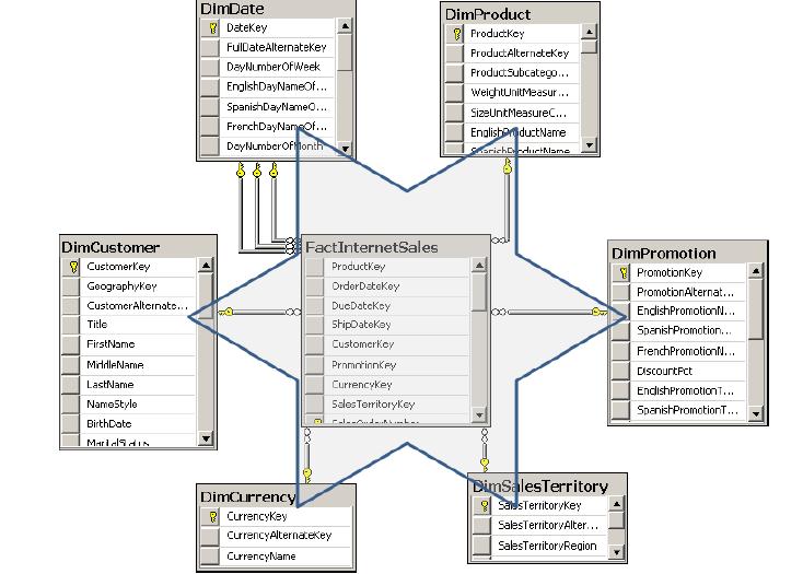 Codepartners Blog Overview Of A Data Warehouse Logical Design Schema