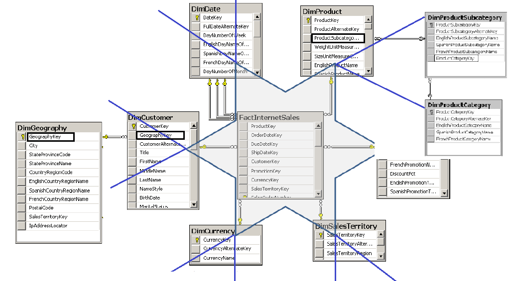 Codepartners Blog Overview Of A Data Warehouse Logical Design Schema. As You See Within One Data Warehouse May Have Multiple Star And Snowflake Schemas Or When Both Are Present A Dimensional Model. Wiring. Data Warehouse Star Schema Payroll At Scoala.co